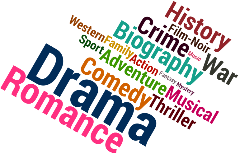 Genre Wordcloud